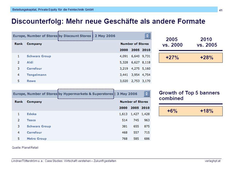 41 Beteilungskapital, Private Equity für die Feintechnik GmbH Lindner/Tötterström u. a.: Case Studies: Wirtschaft verstehen – Zukunft gestalten verlag
