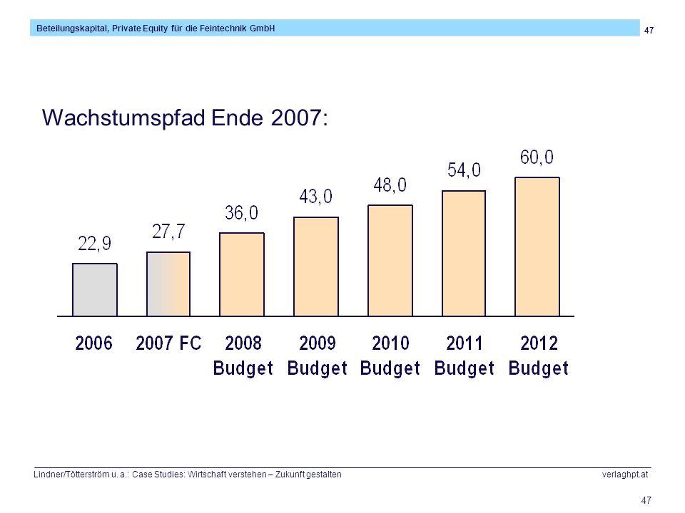 47 Beteilungskapital, Private Equity für die Feintechnik GmbH Lindner/Tötterström u. a.: Case Studies: Wirtschaft verstehen – Zukunft gestalten verlag