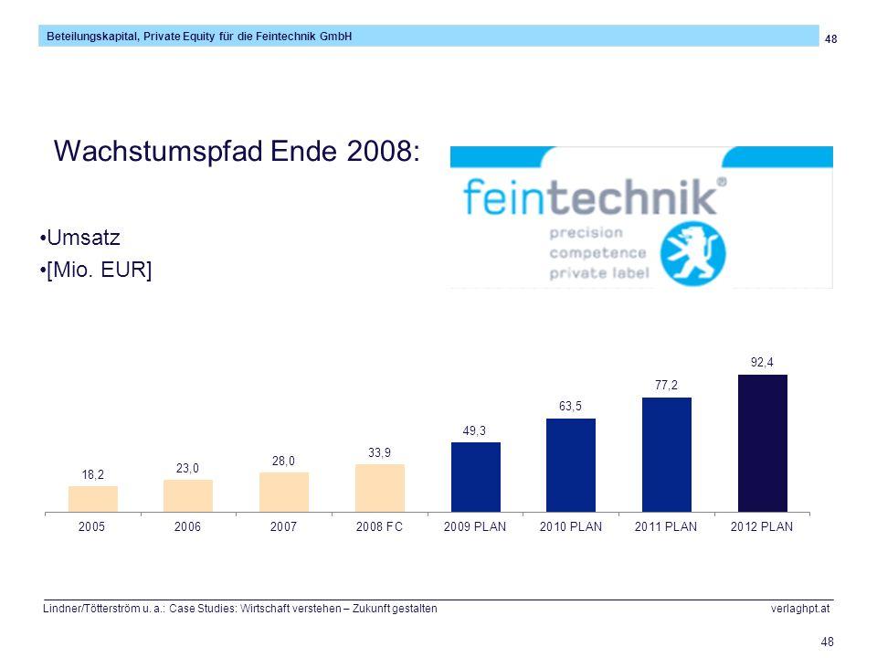 48 Beteilungskapital, Private Equity für die Feintechnik GmbH Lindner/Tötterström u. a.: Case Studies: Wirtschaft verstehen – Zukunft gestalten verlag