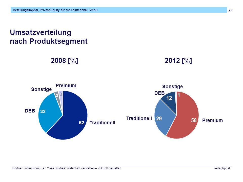 57 Beteilungskapital, Private Equity für die Feintechnik GmbH Lindner/Tötterström u. a.: Case Studies: Wirtschaft verstehen – Zukunft gestalten verlag