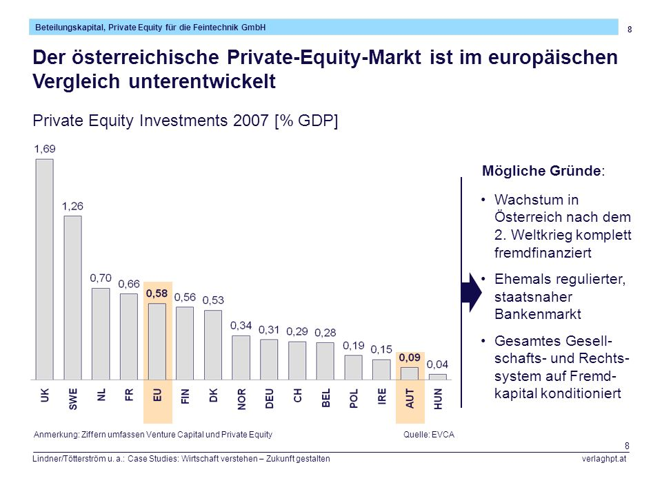 8 Beteilungskapital, Private Equity für die Feintechnik GmbH Lindner/Tötterström u. a.: Case Studies: Wirtschaft verstehen – Zukunft gestalten verlagh