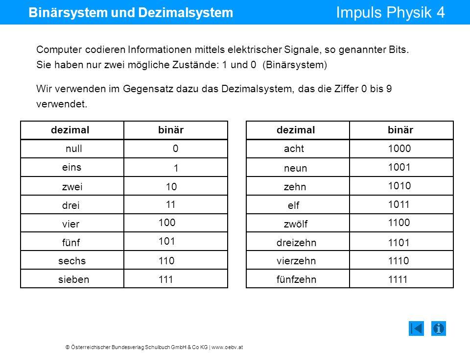 © Österreichischer Bundesverlag Schulbuch GmbH & Co KG | www.oebv.at Impuls Physik 4 Umrechnen dezimal binär 217 Umwandlung der Dezimalzahl 217 in eine binäre Zahl: : 2 = 108 Rest 1 1 108: 2 = 54 Rest 0 Rest 1 Rest 0 Rest 1 0 54: 2 = 27 0 27: 2 = 13 1 13: 2 = 6 1 6: 2 = 3 0 3: 2 = 1 1 2: 2 = 0 1