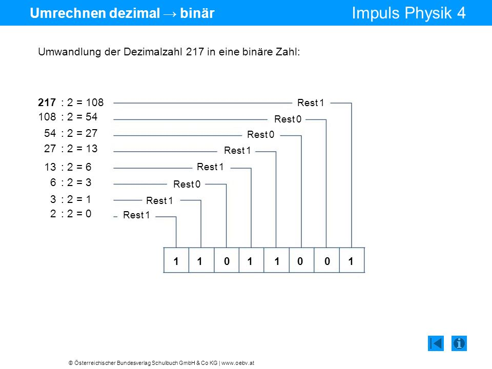 © Österreichischer Bundesverlag Schulbuch GmbH & Co KG | www.oebv.at Impuls Physik 4 Umrechnen binär dezimal Rückumwandlung von 11011001 in die Dezimalzahl 217: 1· 2 0 = 1 0· 2 1 = 0 0· 2 2 = 0 1· 2 3 = 8 1· 2 4 = 16 0· 2 5 = 0 1· 2 6 = 64 1· 2 7 = 128 217