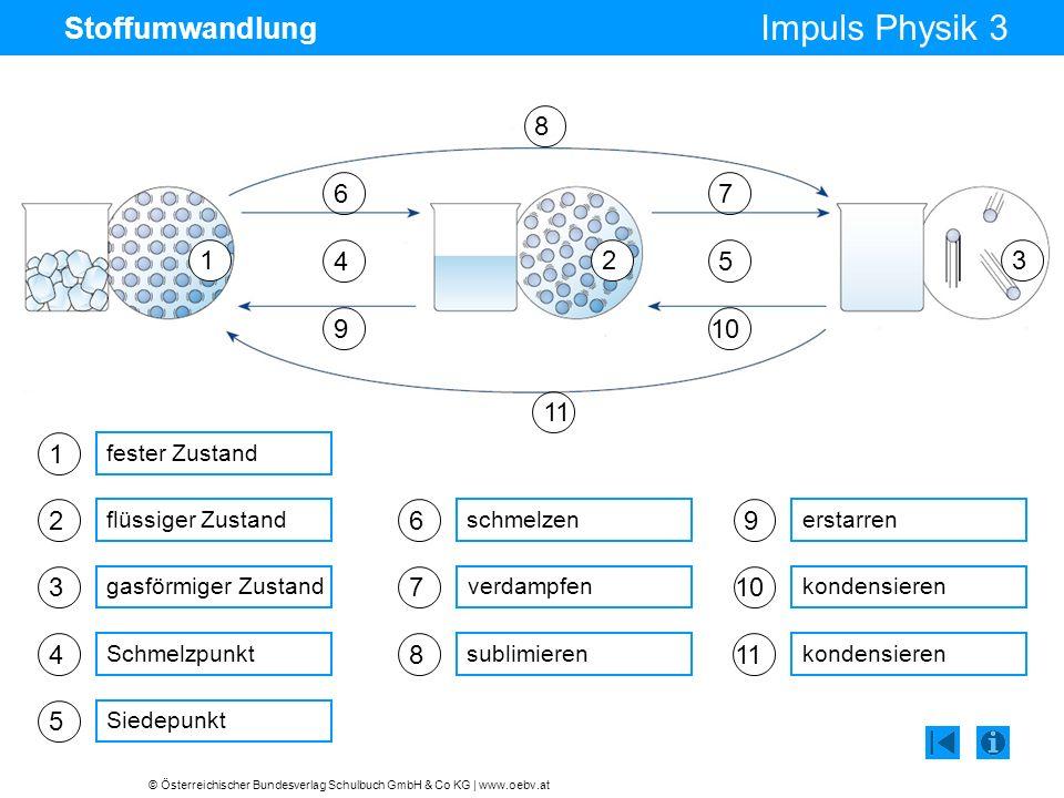 © Österreichischer Bundesverlag Schulbuch GmbH & Co KG | www.oebv.at Impuls Physik 3 Stoffumwandlung 1 fester Zustand 2 flüssiger Zustand 3 gasförmige