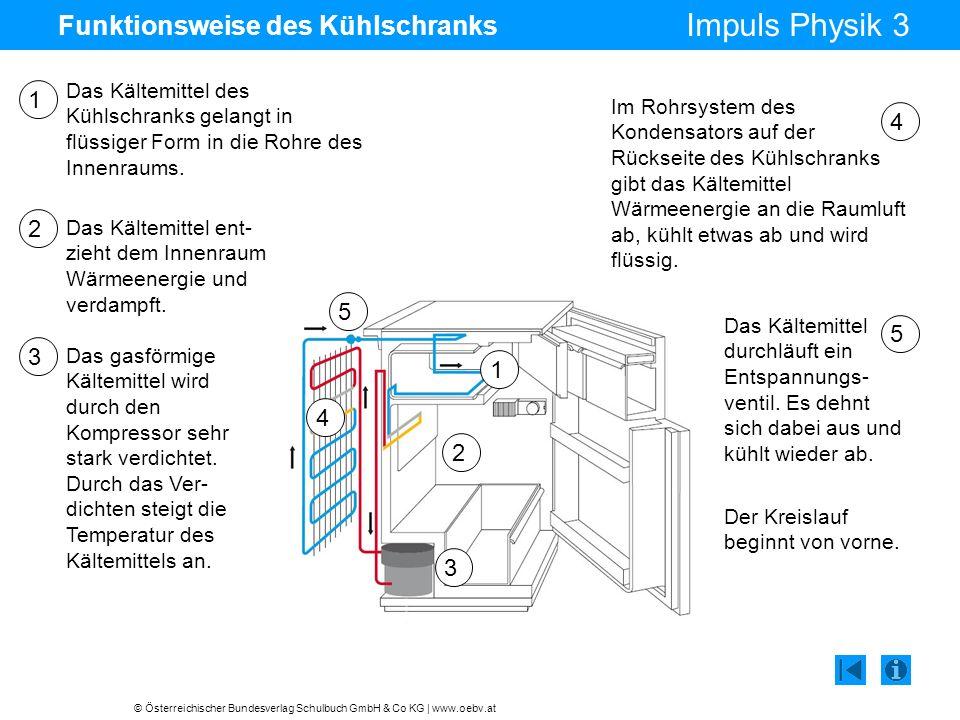 © Österreichischer Bundesverlag Schulbuch GmbH & Co KG | www.oebv.at Impuls Physik 3 Funktionsweise des Kühlschranks Das Kältemittel des Kühlschranks