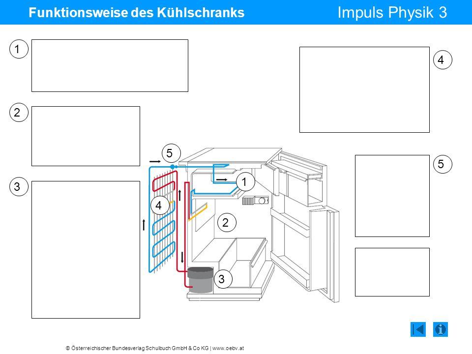 © Österreichischer Bundesverlag Schulbuch GmbH & Co KG | www.oebv.at Impuls Physik 3 Funktionsweise des Kühlschranks 1 2 3 4 5 2 3 5 4 1