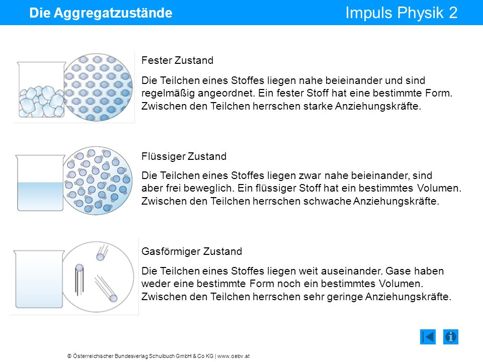 © Österreichischer Bundesverlag Schulbuch GmbH & Co KG | www.oebv.at Impuls Physik 2 Die Aggregatzustände Fester Zustand Die Teilchen eines Stoffes li