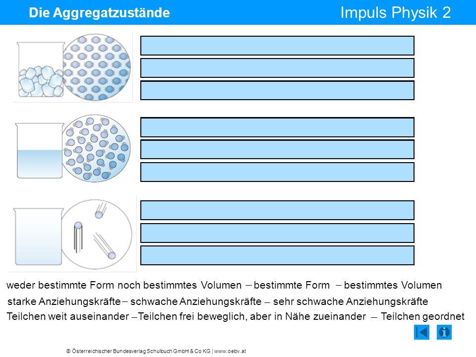 © Österreichischer Bundesverlag Schulbuch GmbH & Co KG | www.oebv.at Impuls Physik 2 Die Aggregatzustände starke Anziehungskräfte zwischen den Teilche