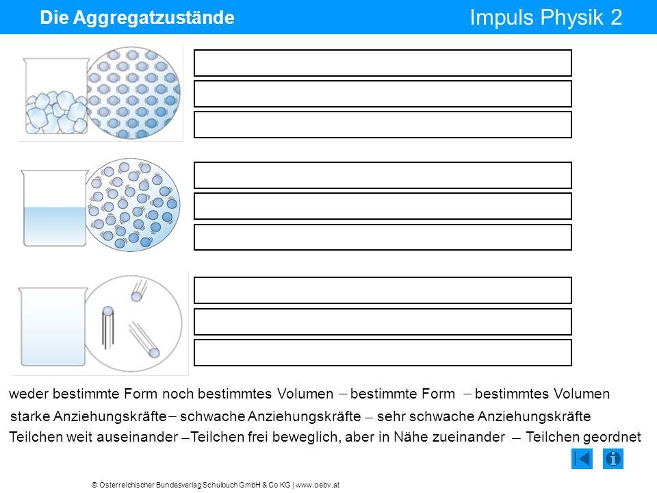 © Österreichischer Bundesverlag Schulbuch GmbH & Co KG | www.oebv.at Impuls Physik 2 Die Aggregatzustände bestimmte Formweder bestimmte Form noch best