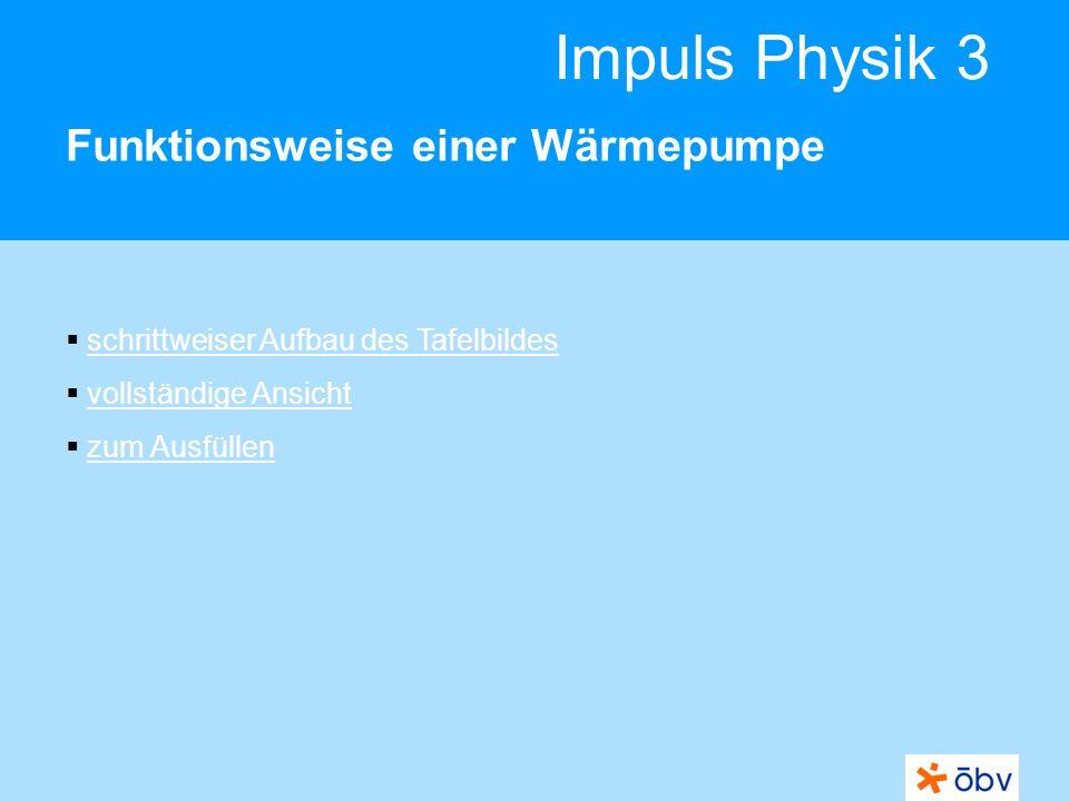 Impuls Physik 3 Funktionsweise einer Wärmepumpe schrittweiser Aufbau des Tafelbildes vollständige Ansicht zum Ausfüllen