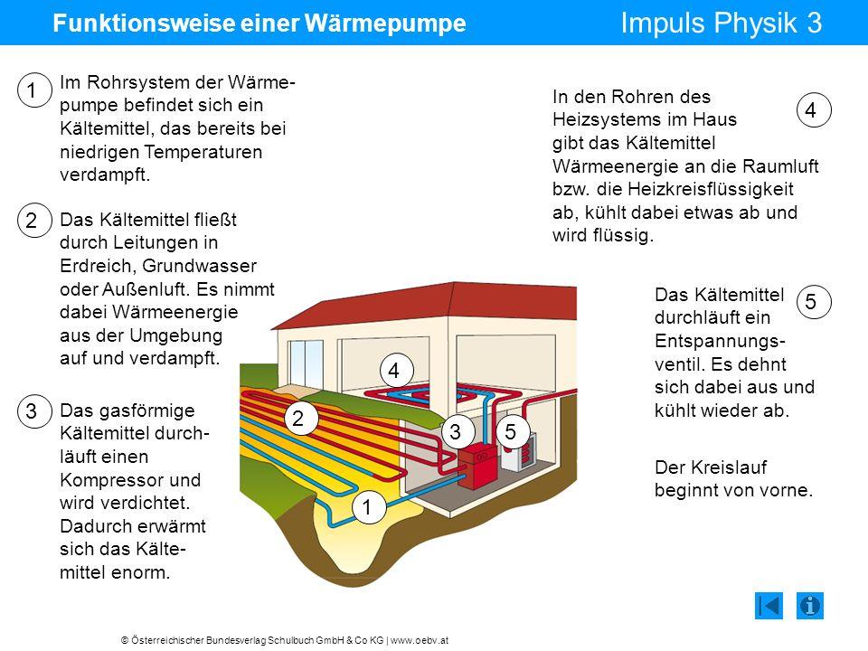 © Österreichischer Bundesverlag Schulbuch GmbH & Co KG | www.oebv.at Impuls Physik 3 Funktionsweise einer Wärmepumpe Im Rohrsystem der Wärme- pumpe befindet sich ein Kältemittel, das bereits bei niedrigen Temperaturen verdampft.