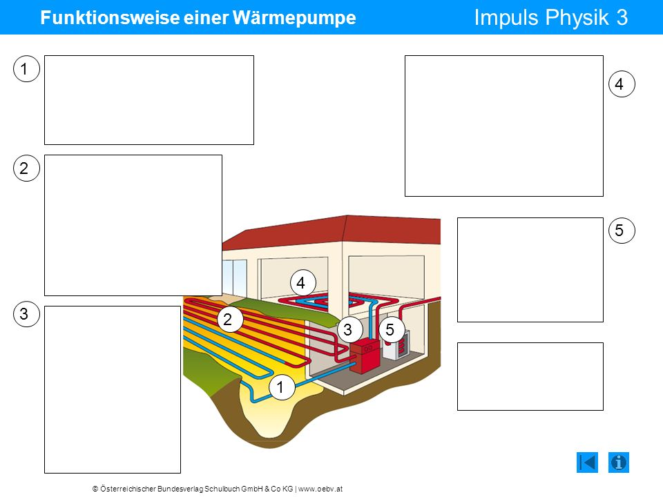 © Österreichischer Bundesverlag Schulbuch GmbH & Co KG | www.oebv.at Impuls Physik 3 Funktionsweise einer Wärmepumpe 1 2 3 4 5 Das Kältemittel fließt durch Leitungen in Erdreich, Grundwasser oder Außenluft.