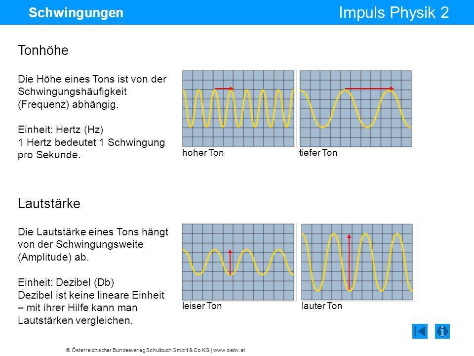 © Österreichischer Bundesverlag Schulbuch GmbH & Co KG | www.oebv.at Impuls Physik 2 Schwingungen Lautstärke Die Lautstärke eines Tons hängt von der S