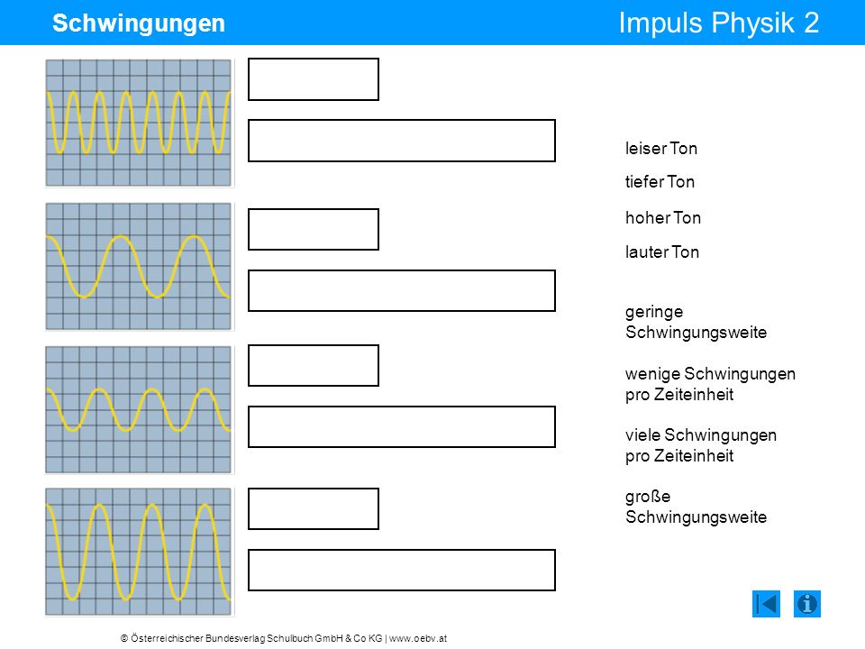 © Österreichischer Bundesverlag Schulbuch GmbH & Co KG | www.oebv.at Impuls Physik 2 Schwingungen leiser Ton tiefer Ton hoher Ton lauter Ton wenige Sc