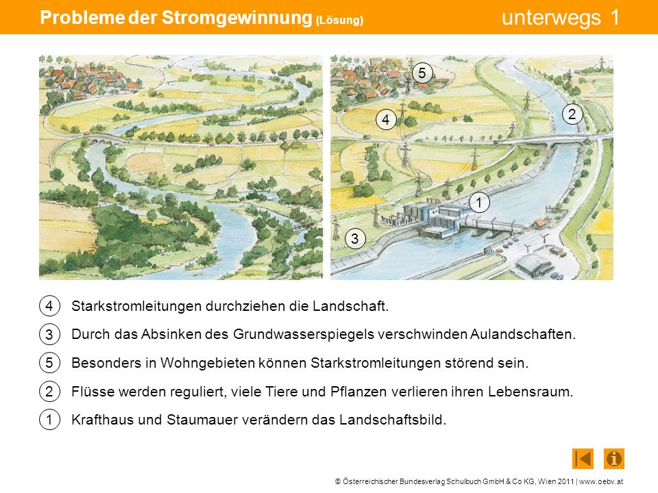 © Österreichischer Bundesverlag Schulbuch GmbH & Co KG, Wien 2011 | www.oebv.at unterwegs 1 Probleme der Stromgewinnung (Lösung) 1 2 4 3 Starkstromlei
