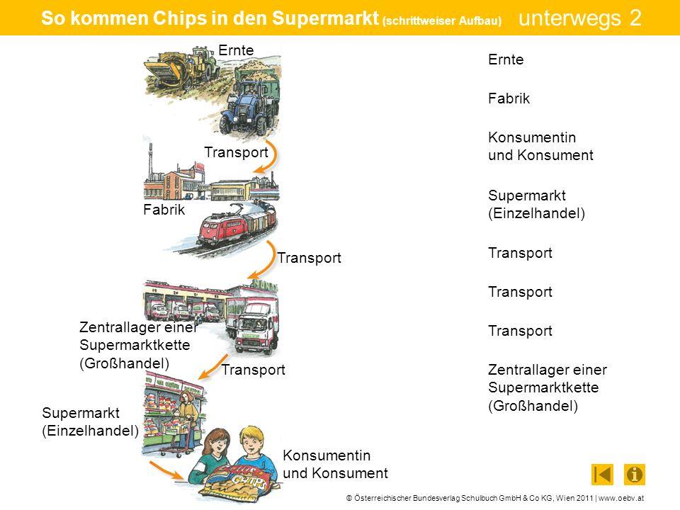 © Österreichischer Bundesverlag Schulbuch GmbH & Co KG, Wien 2011 | www.oebv.at unterwegs 2 So kommen Chips in den Supermarkt (schrittweiser Aufbau) T