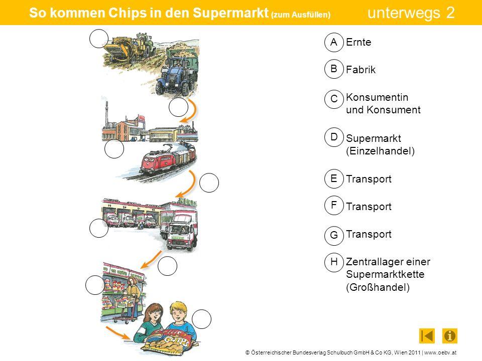 © Österreichischer Bundesverlag Schulbuch GmbH & Co KG, Wien 2011 | www.oebv.at unterwegs 2 So kommen Chips in den Supermarkt (Lösung) Ernte Transport Fabrik Transport Zentrallager einer Supermarktkette (Großhandel) Transport Supermarkt (Einzelhandel) Konsumentin und Konsument