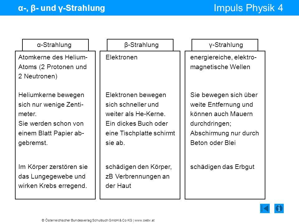 © Österreichischer Bundesverlag Schulbuch GmbH & Co KG | www.oebv.at Impuls Physik 4 α-, β- und γ-Strahlung Atomkerne des Helium- Atoms (2 Protonen un