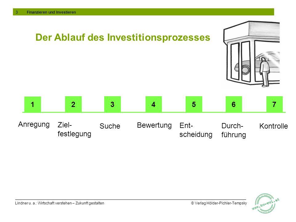 Lindner u. a.: Wirtschaft verstehen – Zukunft gestalten © Verlag Hölder-Pichler-Tempsky Der Ablauf des Investitionsprozesses Anregung Ziel- festlegung