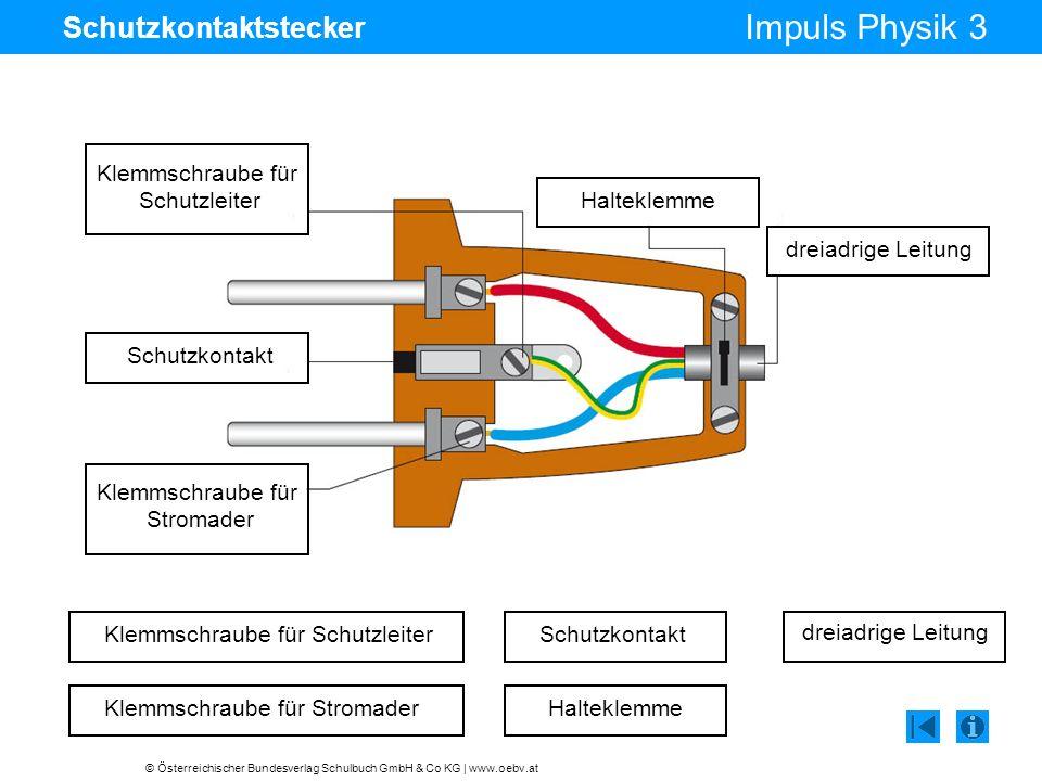 © Österreichischer Bundesverlag Schulbuch GmbH & Co KG | www.oebv.at Impuls Physik 3 Schutzkontaktstecker Klemmschraube für Schutzleiter Klemmschraube