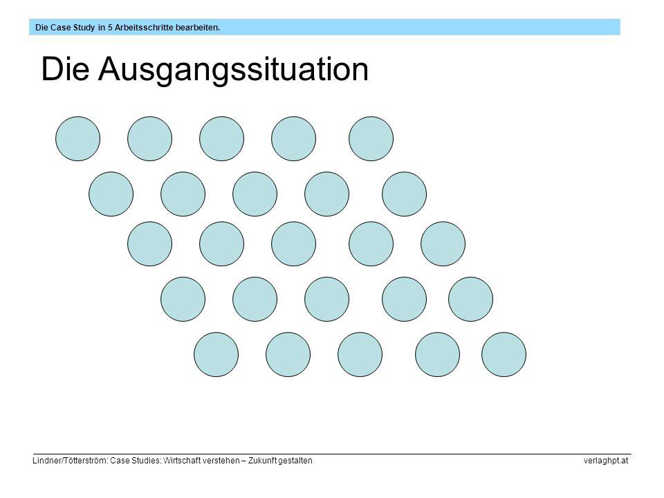 Lindner/Tötterström: Case Studies: Wirtschaft verstehen – Zukunft gestalten verlaghpt.at Die Ausgangssituation Die Case Study in 5 Arbeitsschritte bearbeiten.