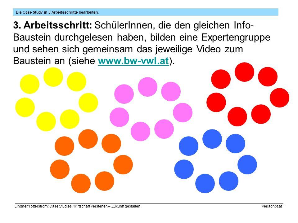 Lindner/Tötterström: Case Studies: Wirtschaft verstehen – Zukunft gestalten verlaghpt.at Die Case Study in 5 Arbeitsschritte bearbeiten.