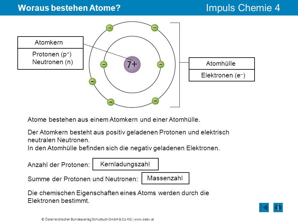 © Österreichischer Bundesverlag Schulbuch GmbH & Co KG | www.oebv.at Impuls Chemie 4 Woraus bestehen Atome? Atomhülle Atomkern Protonen (p + ) Neutron