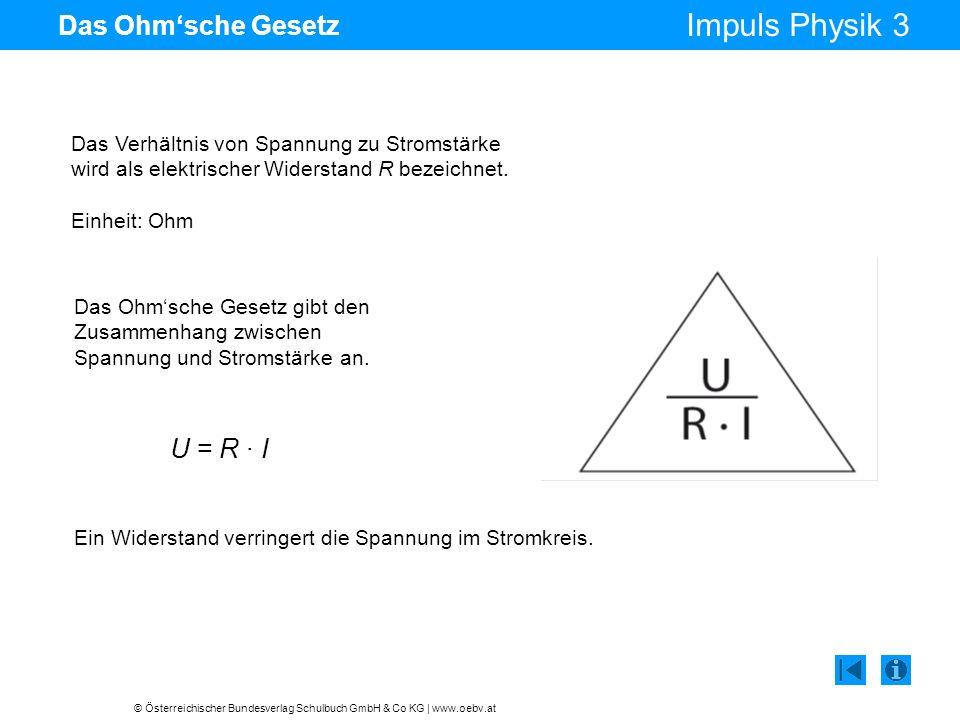 © Österreichischer Bundesverlag Schulbuch GmbH & Co KG | www.oebv.at Impuls Physik 3 Das Ohmsche Gesetz Das Ohmsche Gesetz gibt den Zusammenhang zwischen Spannung und Stromstärke an.