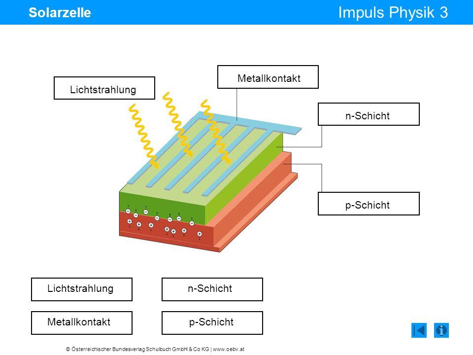 © Österreichischer Bundesverlag Schulbuch GmbH & Co KG | www.oebv.at Impuls Physik 3 Solarzelle Lichtstrahlung Metallkontakt n-Schicht p-Schicht Licht