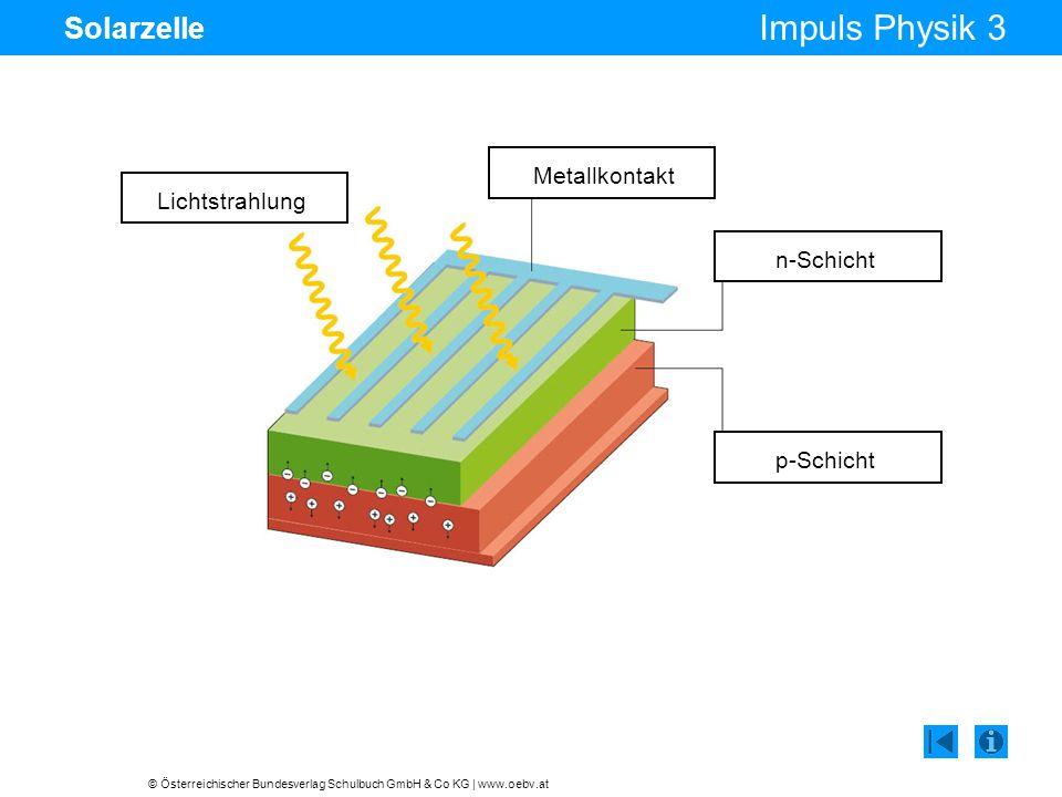 © Österreichischer Bundesverlag Schulbuch GmbH & Co KG | www.oebv.at Impuls Physik 3 Solarzelle Lichtstrahlung Metallkontakt n-Schicht p-Schicht