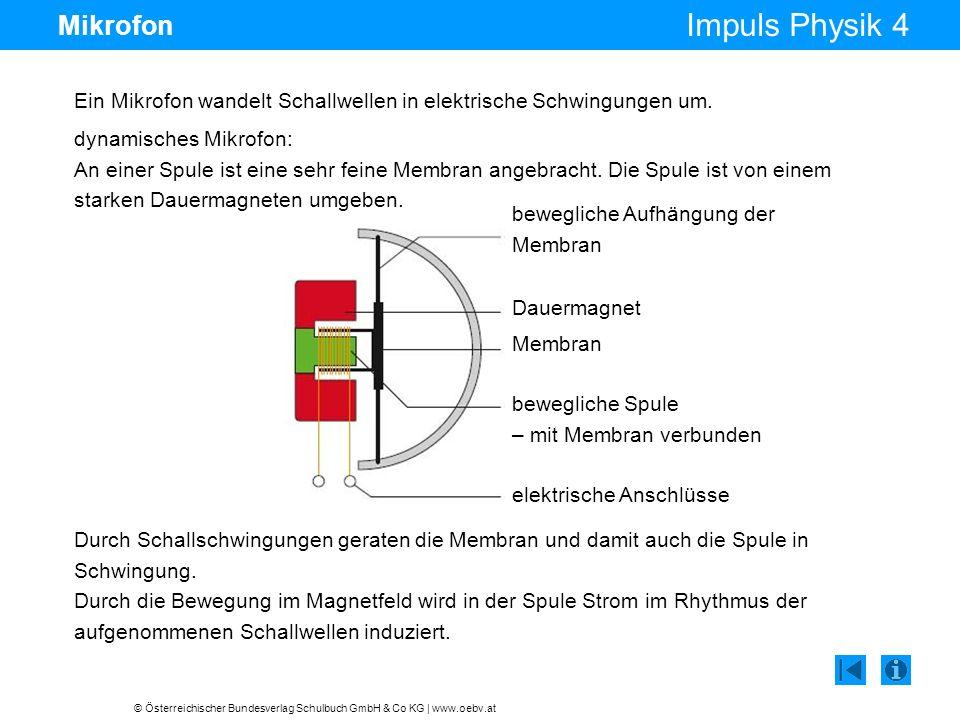 © Österreichischer Bundesverlag Schulbuch GmbH & Co KG | www.oebv.at Impuls Physik 4 Mikrofon Ein Mikrofon wandelt Schallwellen in elektrische Schwing