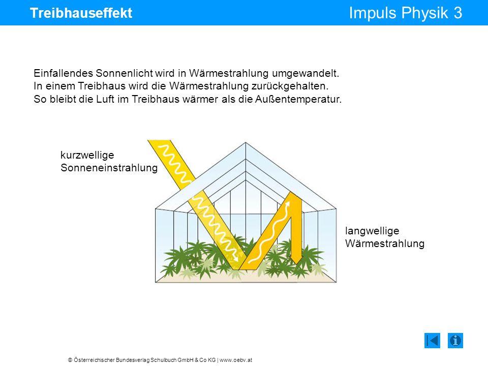 © Österreichischer Bundesverlag Schulbuch GmbH & Co KG | www.oebv.at Impuls Physik 3 Treibhauseffekt Einfallendes Sonnenlicht wird in Wärmestrahlung u
