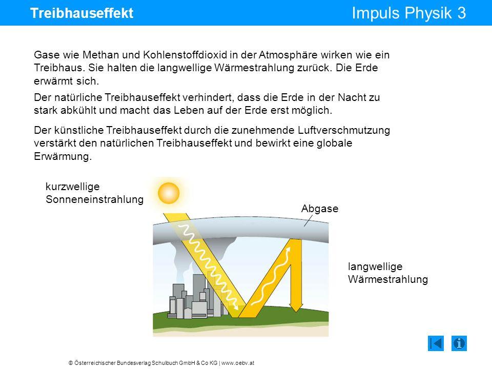 © Österreichischer Bundesverlag Schulbuch GmbH & Co KG | www.oebv.at Impuls Physik 3 Treibhauseffekt Gase wie Methan und Kohlenstoffdioxid in der Atmo