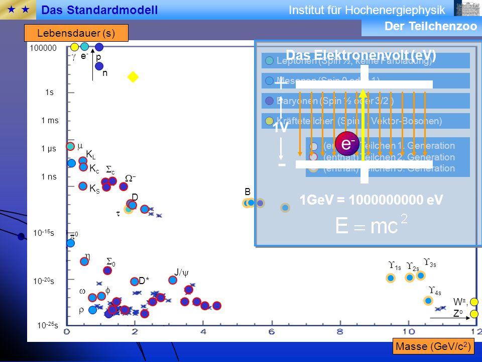 Institut für Hochenergiephysik Lebensdauer (s) n c KLKL D KcKc KSKS 0 B J 1s 2s 3s 4s D* c 0 Masse (GeV/c 2 ) 1s 1 ms 1 µs 10 -15 s 10 -20 s 10 -25 s 100000 Das Standardmodell E=1eV 1 ns e - Leptonen (Spin ½, keine Farbladung) W ±, Z o Kräfteteilchen (Spin 1, Vektor-Bosonen) p n c 0 Baryonen (Spin ½ oder 3/2 ) (enthält) Teilchen 1.