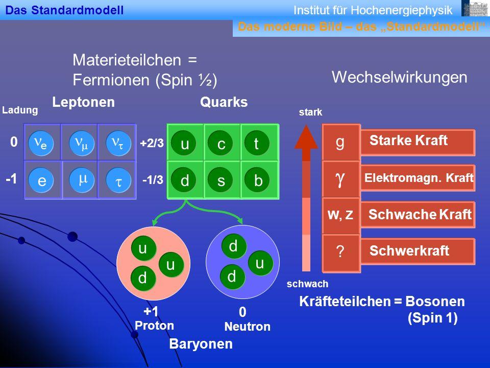 Institut für Hochenergiephysik Materieteilchen = Fermionen (Spin ½) Ladung 0 +2/3 -1/3 d u u d u d LeptonenQuarks Das Standardmodell +1 0 Proton Neutron Baryonen Wechselwirkungen stark schwach Schwerkraft .