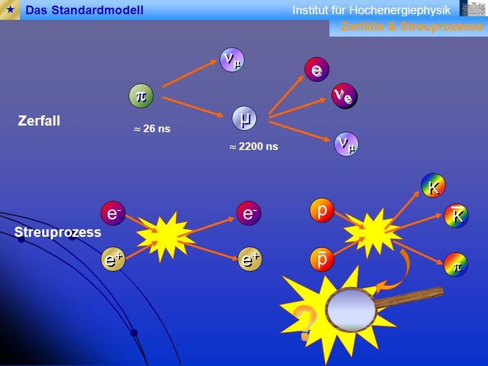 Institut für Hochenergiephysik e e µ µ Zerfall e e 26 ns 2200 ns Streuprozess e-e- e+e+ e+e+ K K p p e-e- e+e+ e+e+ Das Standardmodell K K Zerfälle & Streuprozesse