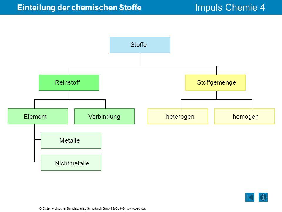 © Österreichischer Bundesverlag Schulbuch GmbH & Co KG | www.oebv.at Impuls Chemie 4 Einteilung der chemischen Stoffe Stoffe ReinstoffStoffgemenge ElementVerbindungheterogenhomogen Metalle Nichtmetalle