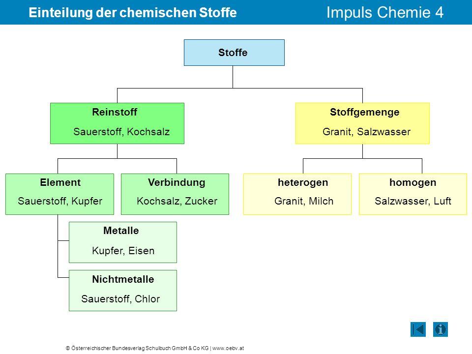 © Österreichischer Bundesverlag Schulbuch GmbH & Co KG | www.oebv.at Impuls Chemie 4 Einteilung der chemischen Stoffe Stoffe