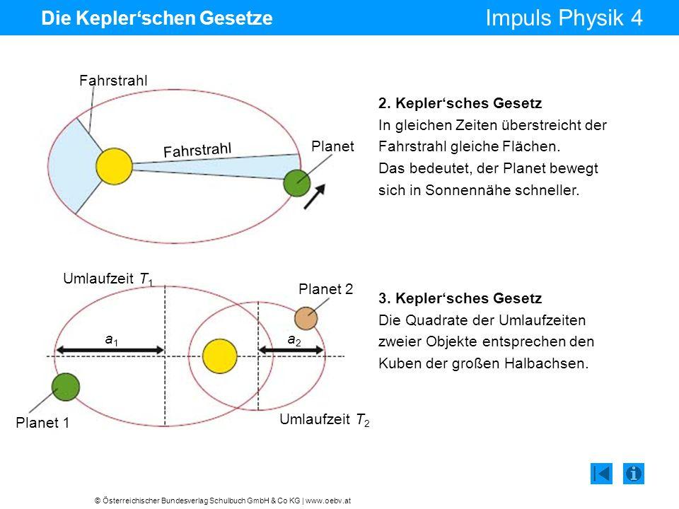 © Österreichischer Bundesverlag Schulbuch GmbH & Co KG   www.oebv.at Impuls Physik 4 Die Keplerschen Gesetze 2. Keplersches Gesetz In gleichen Zeiten
