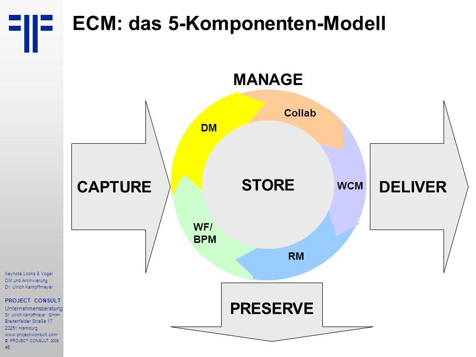 46 ECM: das 5-Komponenten-Modell CAPTURE PRESERVE DELIVER STORE MANAGE STORE WCM RM WF/ BPM DM Collab Keynote Looks & Vogel DM und Archivierung Dr. Ul