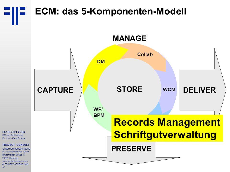 52 ECM: das 5-Komponenten-Modell CAPTURE PRESERVE DELIVER STORE MANAGE STORE WCM RM WF/ BPM DM Collab Keynote Looks & Vogel DM und Archivierung Dr. Ul