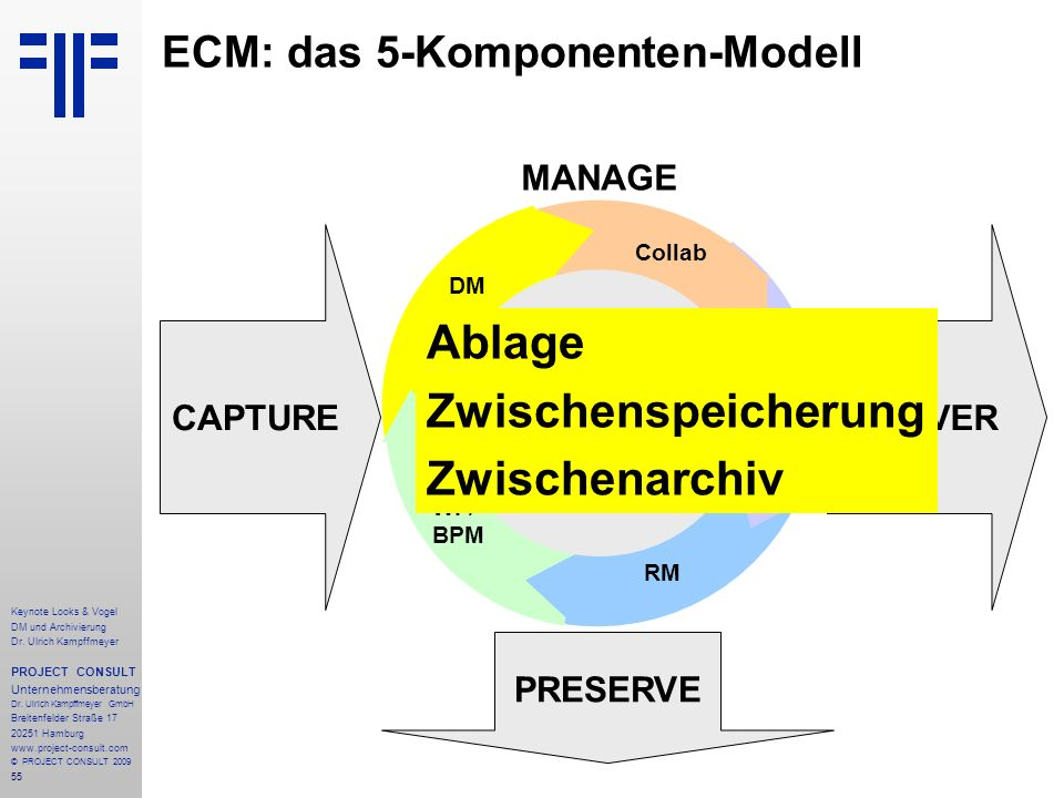 55 ECM: das 5-Komponenten-Modell CAPTURE PRESERVE DELIVER STORE MANAGE STORE WCM RM WF/ BPM DM Collab Keynote Looks & Vogel DM und Archivierung Dr. Ul