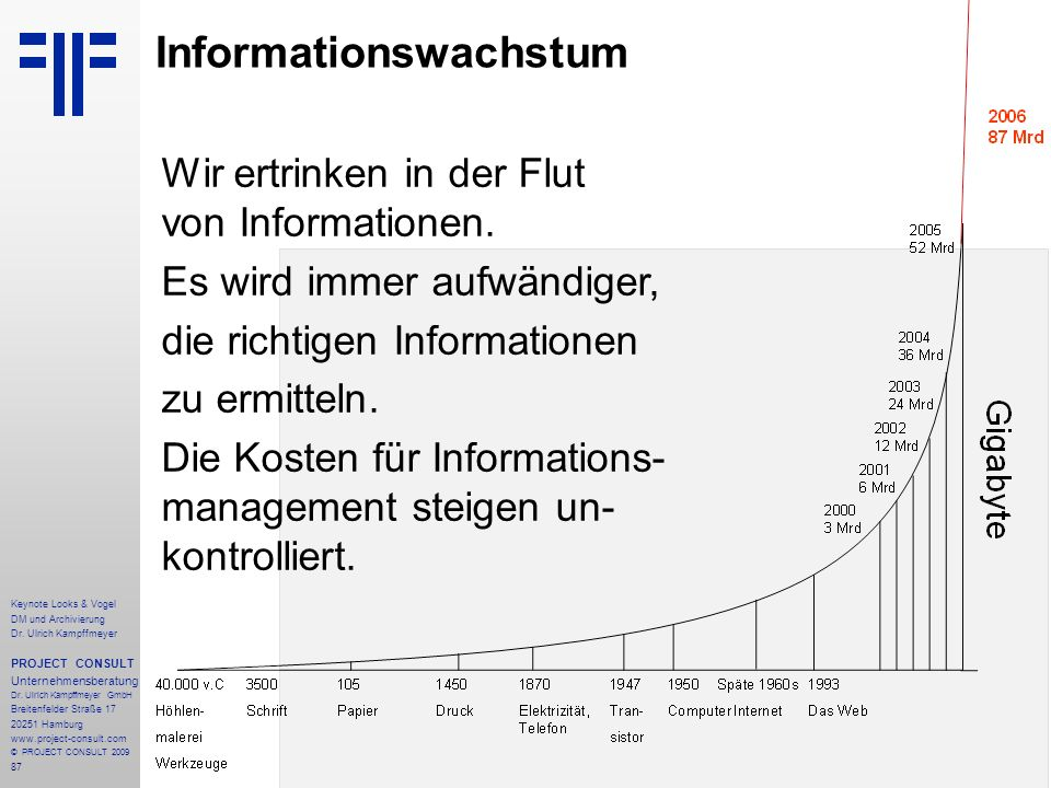 87 Informationswachstum Wir ertrinken in der Flut von Informationen. Es wird immer aufwändiger, die richtigen Informationen zu ermitteln. Die Kosten f