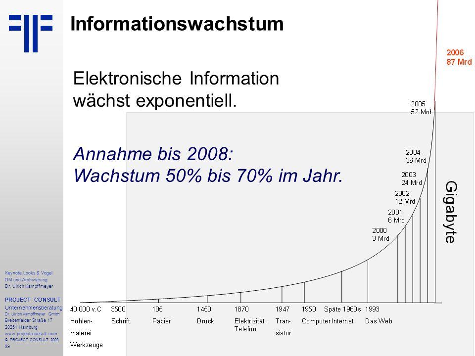 89 Informationswachstum Elektronische Information wächst exponentiell. Annahme bis 2008: Wachstum 50% bis 70% im Jahr. Keynote Looks & Vogel DM und Ar