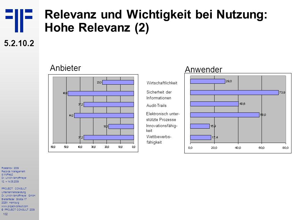 102 Roadshow 2009 Records Management & MoReq2 Dr. Ulrich Kampffmeyer 12. + 14.05.2009 PROJECT CONSULT Unternehmensberatung Dr. Ulrich Kampffmeyer GmbH