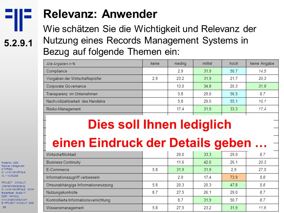 99 Roadshow 2009 Records Management & MoReq2 Dr. Ulrich Kampffmeyer 12. + 14.05.2009 PROJECT CONSULT Unternehmensberatung Dr. Ulrich Kampffmeyer GmbH