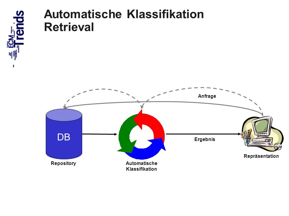 25 ECM Trends 2010 COI GmbH Dr.Ulrich Kampffmeyer PROJECT CONSULT Unternehmensberatung Dr.
