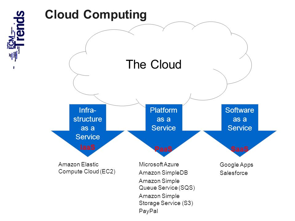 29 Cloud Computing The Cloud Infra- structure as a Service IaaS Platform as a Service PaaS Software as a Service SaaS Amazon Elastic Compute Cloud (EC