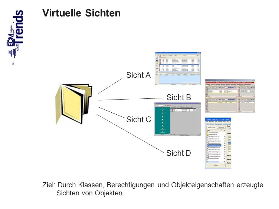 38 Sicht A Sicht B Sicht C Sicht D Ziel: Durch Klassen, Berechtigungen und Objekteigenschaften erzeugte Sichten von Objekten. Virtuelle Sichten
