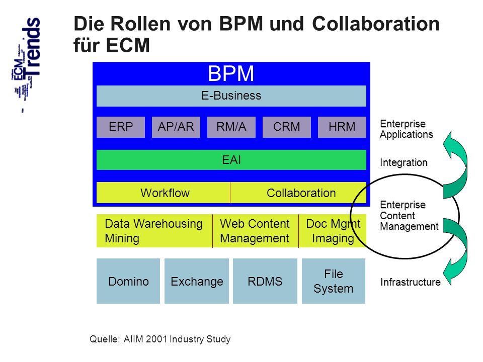 46 Die Rollen von BPM und Collaboration für ECM BPM AIIM International ERP Enterprise Applications Enterprise Content Management Web Content Managemen